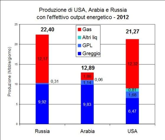 Produzione-USA-Arabia-Russia-2012