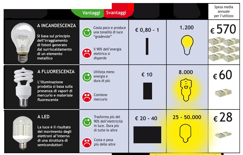 Illuminazione 5 minuti per l 39 ambiente for Corrispondenza led watt